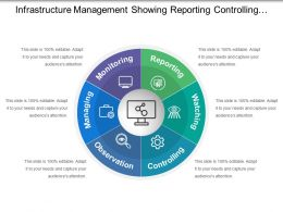 Infrastructure Management Showing Reporting Controlling And Observation