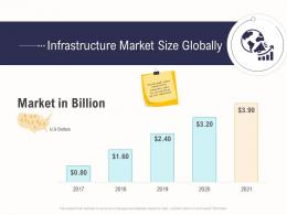 Infrastructure Market Size Globally Business Operations Analysis Examples Ppt Sample