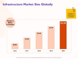 Infrastructure Market Size Globally Chart Ppt Powerpoint Presentation Layouts Graphics Template