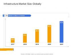Infrastructure Market Size Globally Civil Infrastructure Construction Management Ppt Portrait
