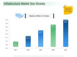 Infrastructure Market Size Globally Infrastructure Analysis And Recommendations Ppt Guidelines