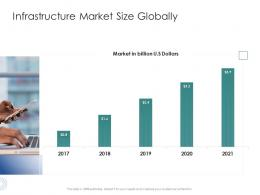 Infrastructure Market Size Globally Infrastructure Engineering Facility Management Ppt Brochure