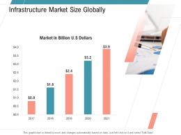 Infrastructure Market Size Globally Infrastructure Management Services Ppt Slides