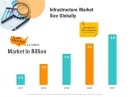 Infrastructure Market Size Globally Optimizing Business Ppt Designs