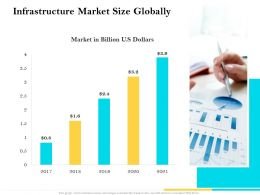 Infrastructure Market Size Globally Ppt Powerpoint Structure