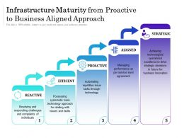 Infrastructure Maturity From Proactive To Business Aligned Approach
