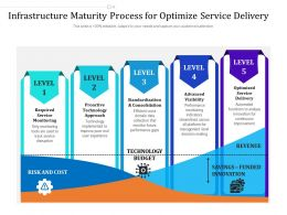 Infrastructure Maturity Process For Optimize Service Delivery