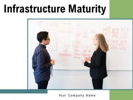 Infrastructure Maturity Survival Awareness Committed Proactive Service