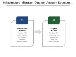Infrastructure Migration Diagram Account Structure Network Determine Security Variances