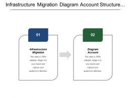 Infrastructure Migration Diagram Account Structure Network Determine Security Variances