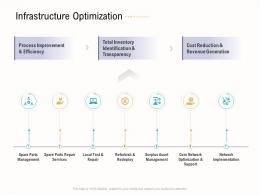 Infrastructure Optimization Business Operations Analysis Examples Ppt Themes