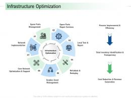 Infrastructure Optimization Infrastructure Analysis And Recommendations Ppt Summary