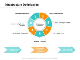 Infrastructure Optimization Optimizing Business Ppt Download