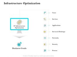 Infrastructure Optimization Ppt Template Clipart Images