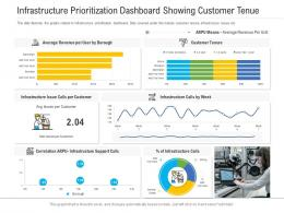 Infrastructure Prioritization Dashboard Showing Customer Tenue Powerpoint Template