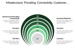 Infrastructure Providing Connectivity Customer Platforms Comparing Spending