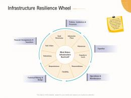 Infrastructure Resilience Wheel Business Operations Analysis Examples Ppt Topics