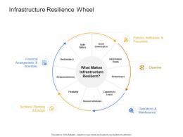 Infrastructure Resilience Wheel Civil Infrastructure Construction Management Ppt Rules
