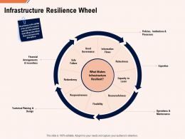 Infrastructure Resilience Wheel Flexibility Ppt Powerpoint Presentation Gallery Files