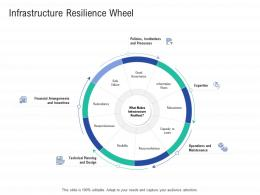 Infrastructure Resilience Wheel Infrastructure Construction Planning And Management Ppt Infographics
