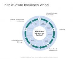 Infrastructure Resilience Wheel Infrastructure Engineering Facility Management Ppt Brochure