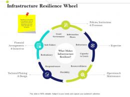 Infrastructure Resilience Wheel Infrastructure Management IM Services And Strategy Ppt Microsoft