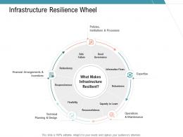 Infrastructure Resilience Wheel Infrastructure Management Services Ppt Guidelines