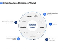 Infrastructure Resilience Wheel M3083 Ppt Powerpoint Presentation Layout