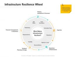 Infrastructure Resilience Wheel Optimizing Business Ppt Diagrams