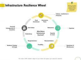 Infrastructure Resilience Wheel Optimizing Infrastructure Using Modern Techniques Ppt Portrait
