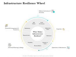 Infrastructure Resilience Wheel Ppt Powerpoint Presentation File Clipart