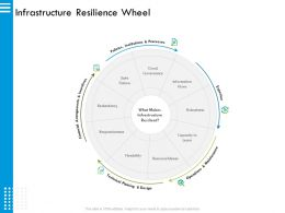 Infrastructure Resilience Wheel Robustness M2918 Ppt Powerpoint Presentation File Icon