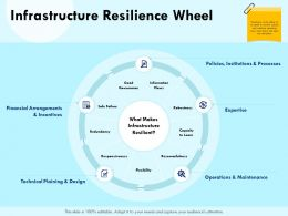 Infrastructure Resilience Wheel Safe Failure Ppt Powerpoint Presentation Format