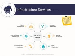 Infrastructure Services Business Operations Analysis Examples Ppt Ideas