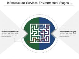 Infrastructure Services Environmental Stages Knowledge Bridge Knowledge Distribution