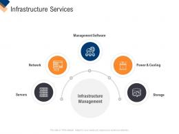 Infrastructure Services Infrastructure Management Service Ppt File Tips