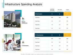 Infrastructure Spending Analysis M3047 Ppt Powerpoint Presentation Inspiration Clipart