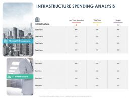 Infrastructure Spending Analysis Ppt Powerpoint Presentation Infographics Designs Download
