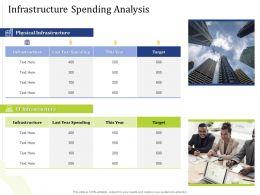 Infrastructure Spending Analysis Year Powerpoint Presentation Slides