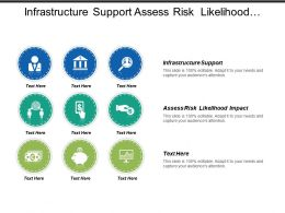 Infrastructure Support Assess Risk Likelihood Impact Physical Examination