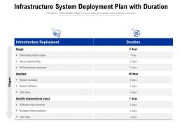 Infrastructure System Deployment Plan With Duration