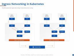 Ingress Networking In Kubernetes Root Network Ppt Presentation Professional