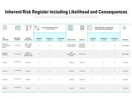 Inherent Risk Register Including Likelihood And Consequences
