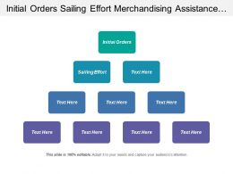 Initial Orders Sailing Effort Merchandising Assistance Line Screening