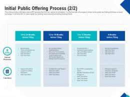 Initial Public Offering Process Key Optimizing Endgame Ppt Powerpoint Slides