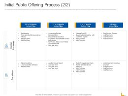 Initial Public Offering Process Months Ppt Powerpoint Presentation Slides Display