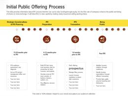 Initial Public Offering Process Rethinking Capital Structure Decision Ppt Powerpoint File