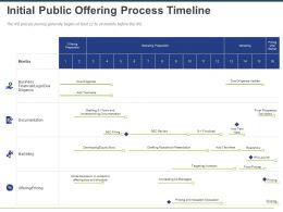 Initial Public Offering Process Timeline Ppt Powerpoint Presentation Infographics Tips