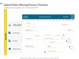 Initial Public Offering Process Timeline Understanding Capital Structure Of Firm Ppt Portrait
