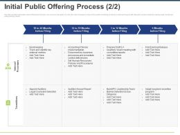 Initial Public Offering Process Transitions Ppt Powerpoint Presentation Icon Gridlines